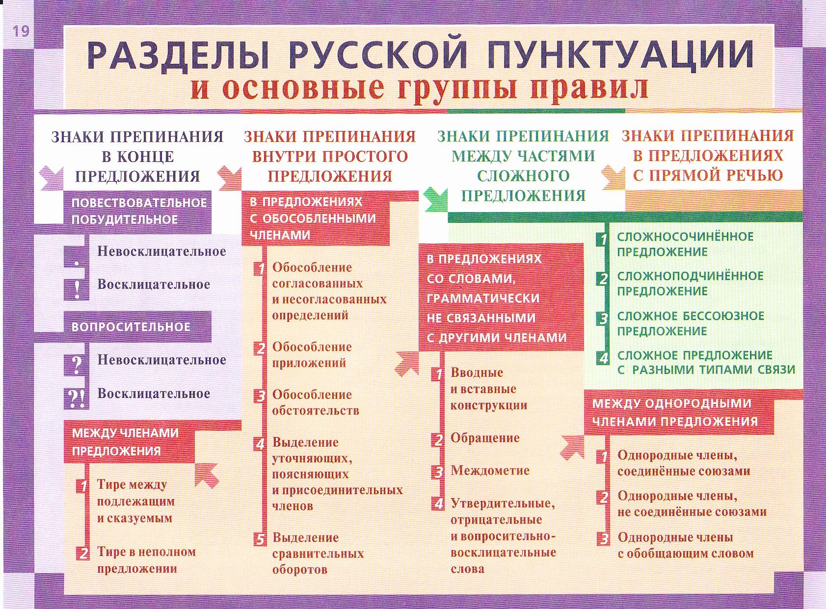Русский язык в таблицах и схемах 1-4 класс